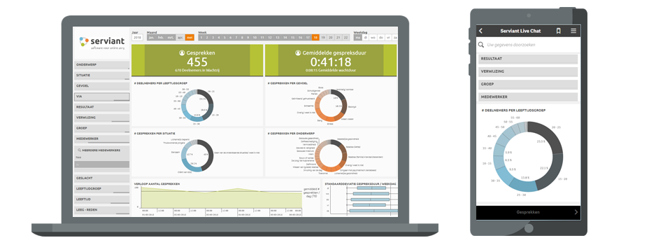 Interactieve Dashboards
